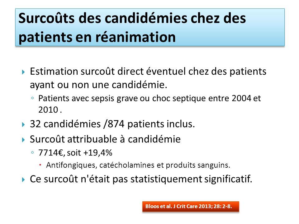 Estimation surcoût direct éventuel chez des patients ayant ou non une candidémie.