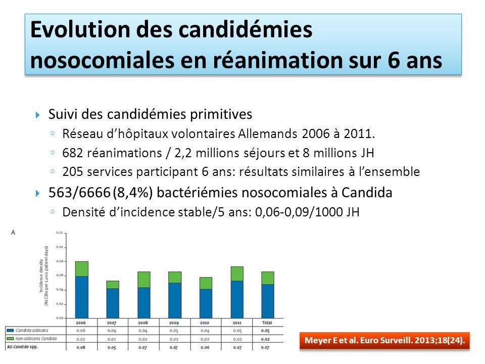 Suivi des candidémies primitives Réseau dhôpitaux volontaires Allemands 2006 à 2011.