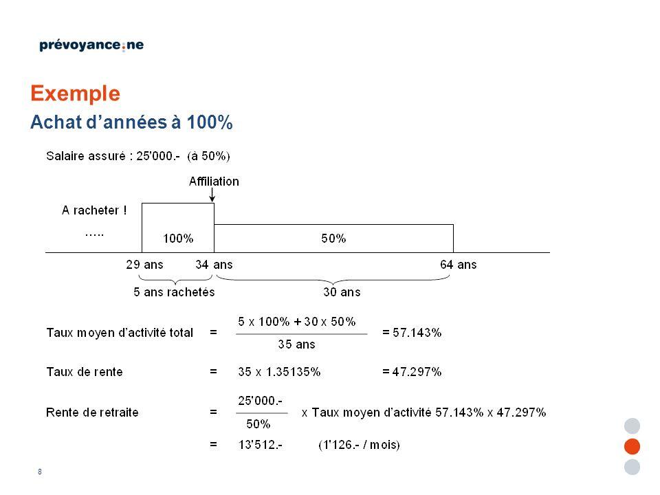 9 Gestion des taux dactivité Taux dactivité = horaire personnel / horaire temps complet Calcul dun taux moyen acquis pour prestations Calcul dun taux moyen projeté (avec futur au taux actuel) pour calcul de la rente de retraite
