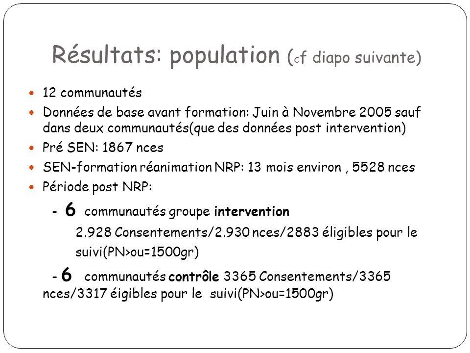 Résultats: population ( c f diapo suivante) 12 communautés Données de base avant formation: Juin à Novembre 2005 sauf dans deux communautés(que des do