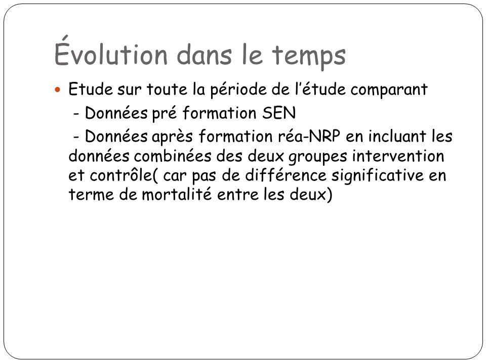 Évolution dans le temps Etude sur toute la période de létude comparant - Données pré formation SEN - Données après formation réa-NRP en incluant les d