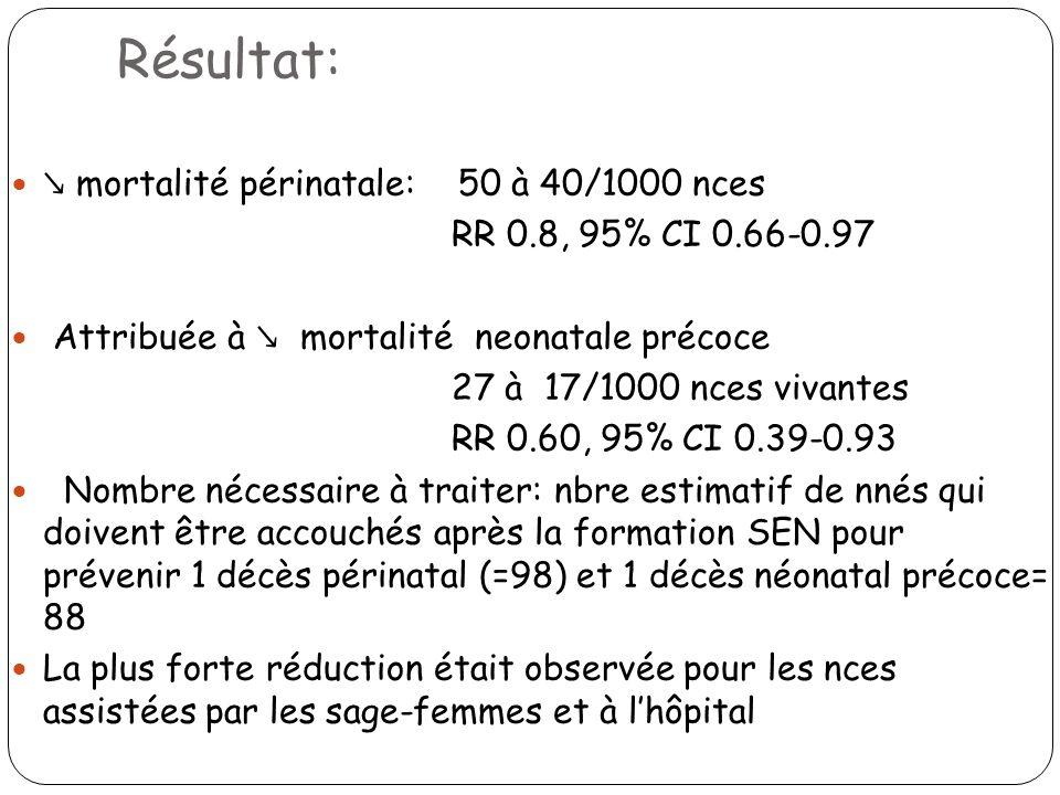 Résultat: mortalité périnatale: 50 à 40/1000 nces RR 0.8, 95% CI 0.66-0.97 Attribuée à mortalité neonatale précoce 27 à 17/1000 nces vivantes RR 0.60,