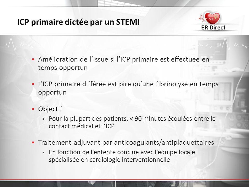 ICP primaire dictée par un STEMI Amélioration de lissue si lICP primaire est effectuée en temps opportun LICP primaire différée est pire quune fibrino