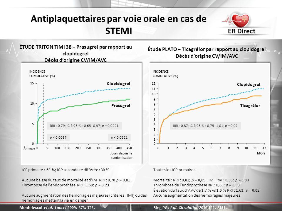 Antiplaquettaires par voie orale en cas de STEMI Toutes les ICP primaires Mortalité : RRI : 0,82; p = 0,05 IM : RRI : 0,80; p = 0,03 Thrombose de lend