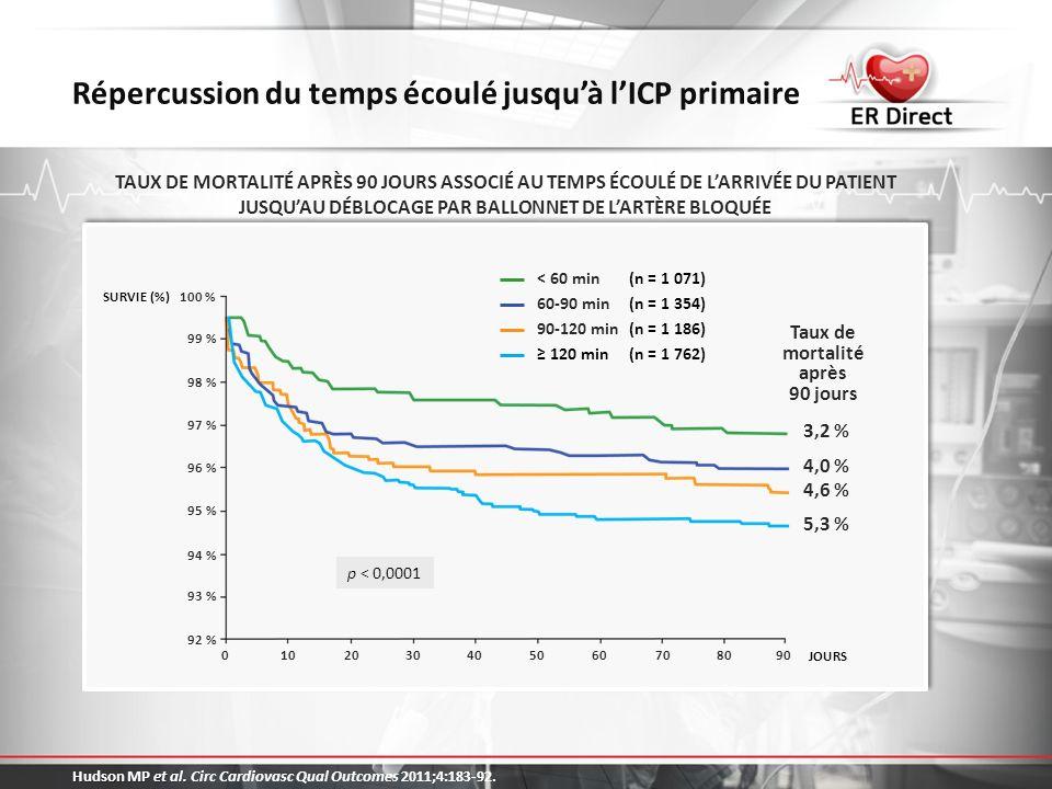 Quels patients doivent subir une ICP primaire dans les plus brefs délais.