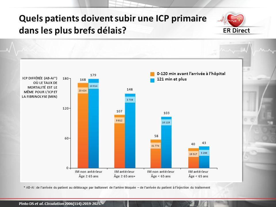 Quels patients doivent subir une ICP primaire dans les plus brefs délais? Pinto DS et al. Circulation 2006(114):2019-2025. ICP DIFFÉRÉE (AB-AI*) OÙ LE