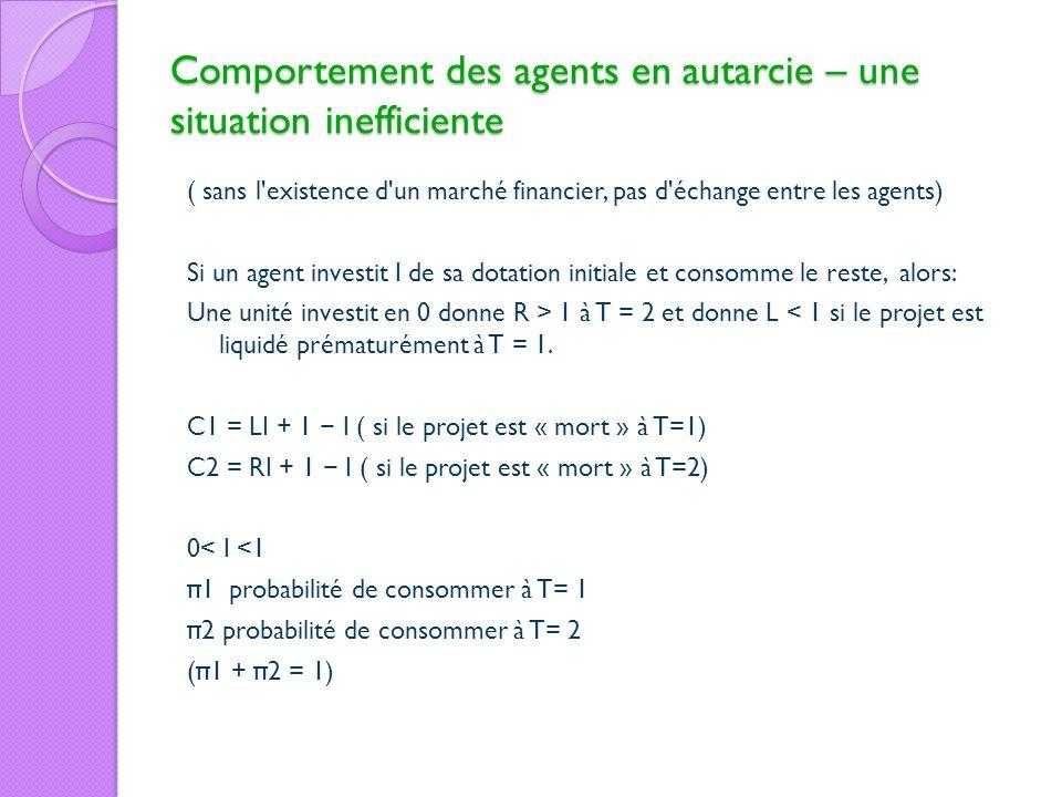 Comportement des agents en autarcie – une situation inefficiente ( sans l'existence d'un marché financier, pas d'échange entre les agents) Si un agent