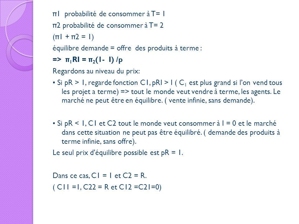 π 1 probabilité de consommer à T= 1 π 2 probabilité de consommer à T= 2 ( π 1 + π 2 = 1) équilibre demande = offre des produits à terme : => π 1 RI =