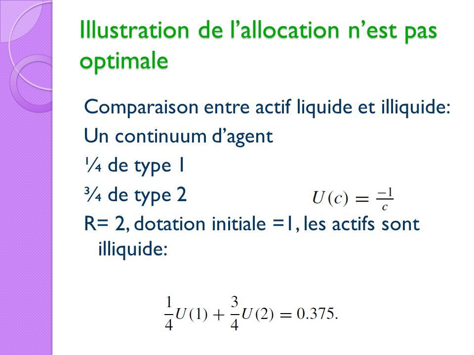 Illustration de lallocation nest pas optimale Comparaison entre actif liquide et illiquide: Un continuum dagent ¼ de type 1 ¾ de type 2 R= 2, dotation