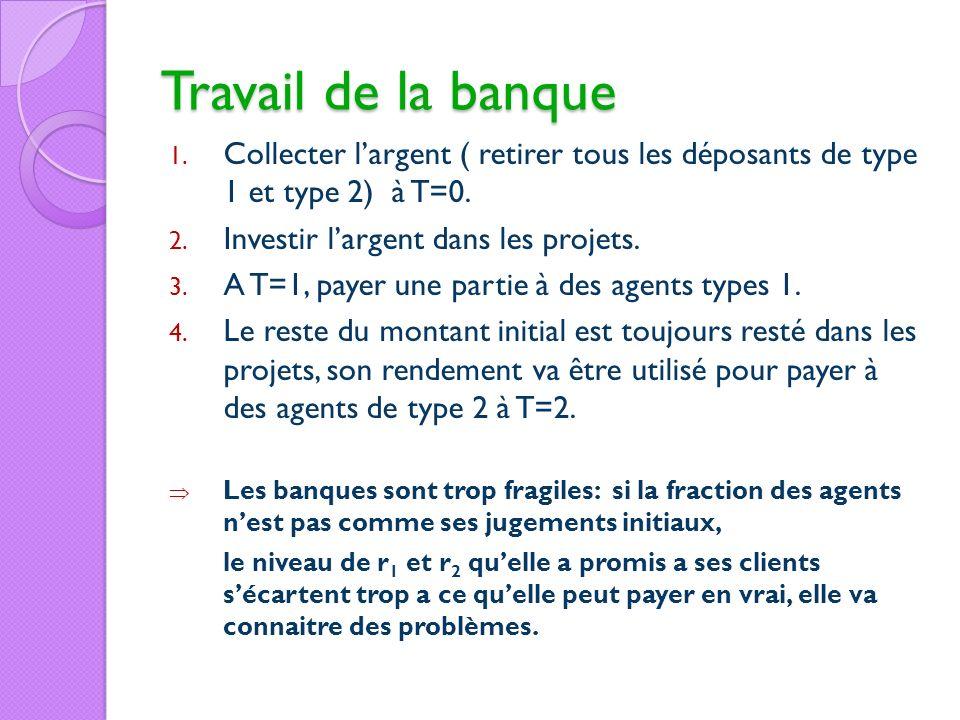 Travail de la banque 1. Collecter largent ( retirer tous les déposants de type 1 et type 2) à T=0. 2. Investir largent dans les projets. 3. A T=1, pay