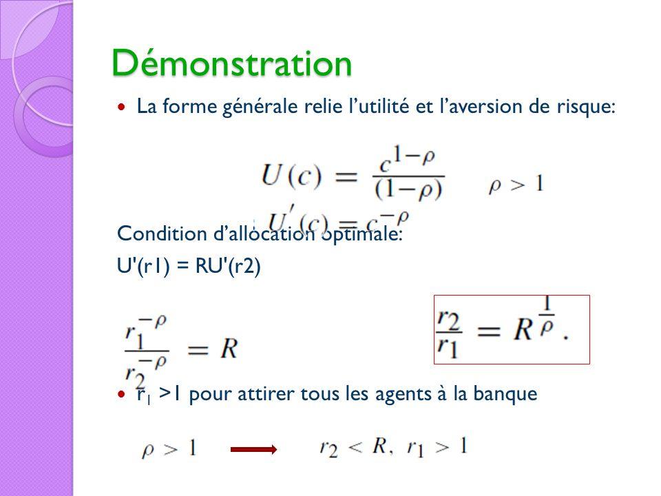 Démonstration La forme générale relie lutilité et laversion de risque: Condition dallocation optimale: U'(r1) = RU'(r2) r 1 >1 pour attirer tous les a