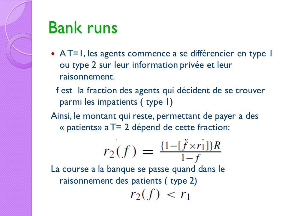 Bank runs A T=1, les agents commence a se différencier en type 1 ou type 2 sur leur information privée et leur raisonnement. f est la fraction des age
