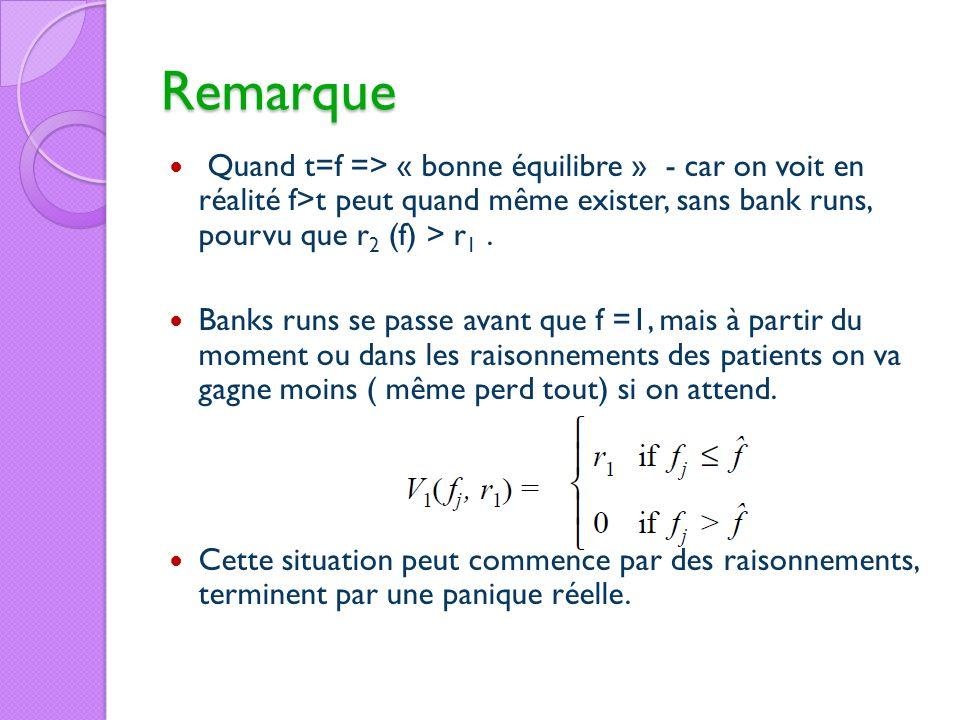 Remarque Quand t=f => « bonne équilibre » - car on voit en réalité f>t peut quand même exister, sans bank runs, pourvu que r 2 (f) > r 1. Banks runs s