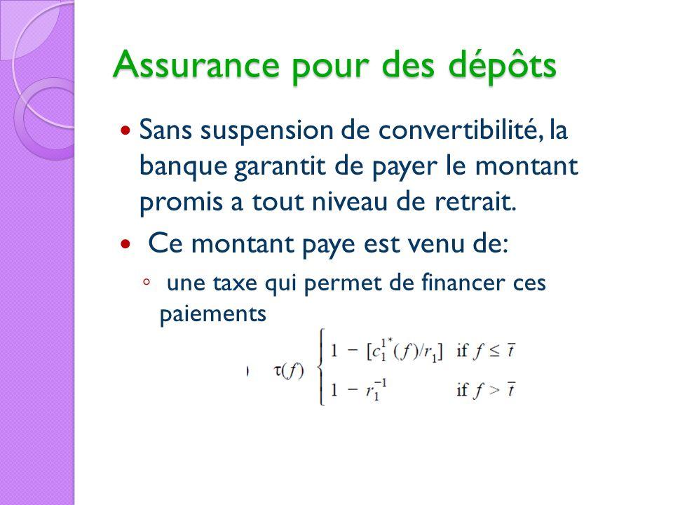 Assurance pour des dépôts Sans suspension de convertibilité, la banque garantit de payer le montant promis a tout niveau de retrait. Ce montant paye e