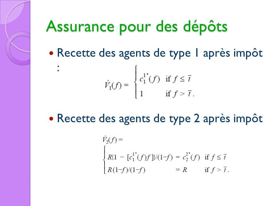 Assurance pour des dépôts Recette des agents de type 1 après impôt : Recette des agents de type 2 après impôt