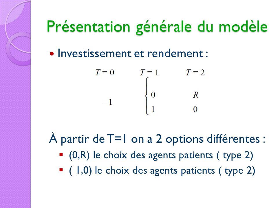 Présentation générale du modèle Investissement et rendement : À partir de T=1 on a 2 options différentes : (0,R) le choix des agents patients ( type 2
