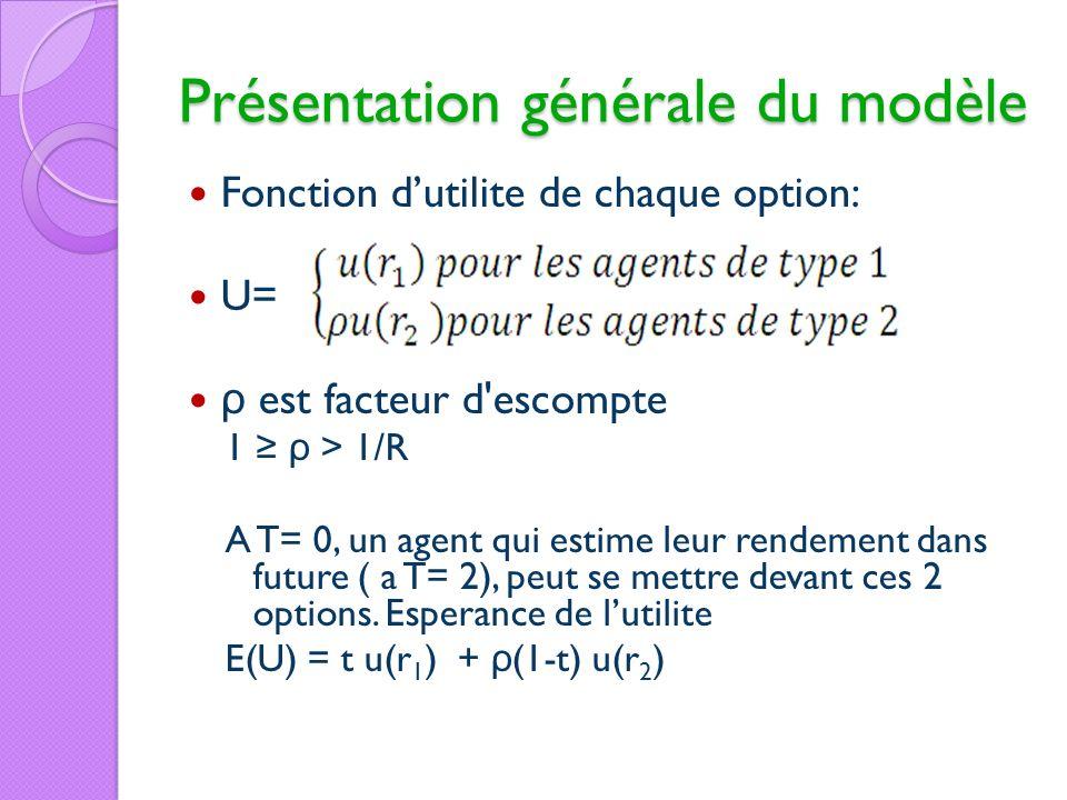 Fonction dutilite de chaque option: U= ρ est facteur d'escompte 1 ρ > 1/R A T= 0, un agent qui estime leur rendement dans future ( a T= 2), peut se me
