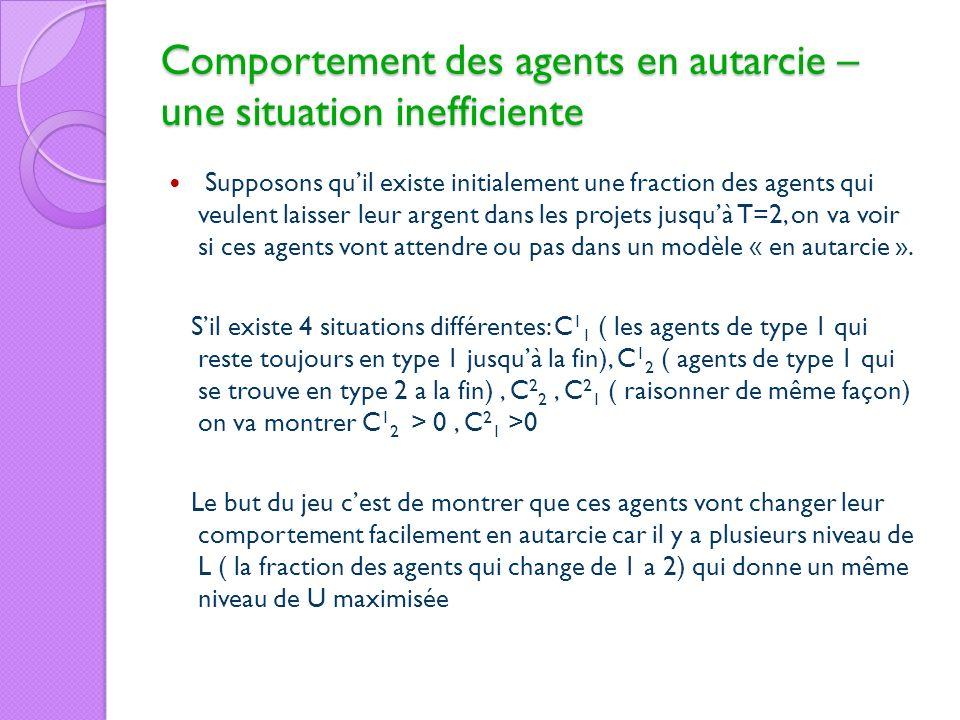 Comportement des agents en autarcie – une situation inefficiente Supposons quil existe initialement une fraction des agents qui veulent laisser leur a