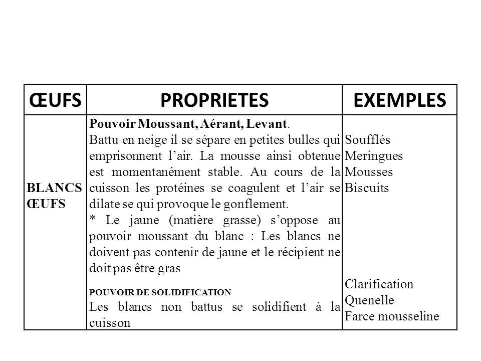 ŒUFSPROPRIETESEXEMPLES BLANCS ŒUFS Pouvoir Moussant, Aérant, Levant.