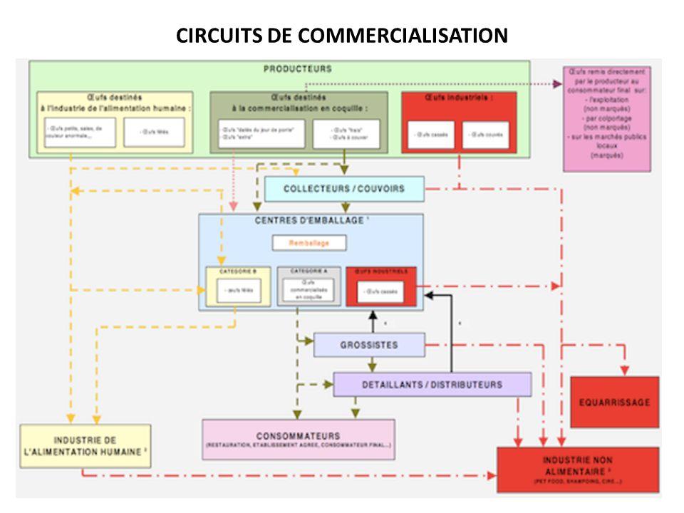 CIRCUITS DE COMMERCIALISATION