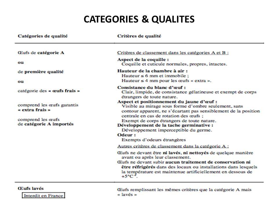CATEGORIES & QUALITES