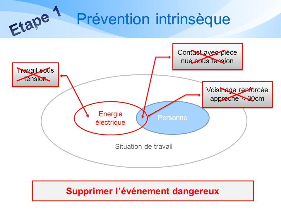 Protection collective Personne Energie électrique Situation de travail Eloignement par obstacles, balisage, écrans isolants