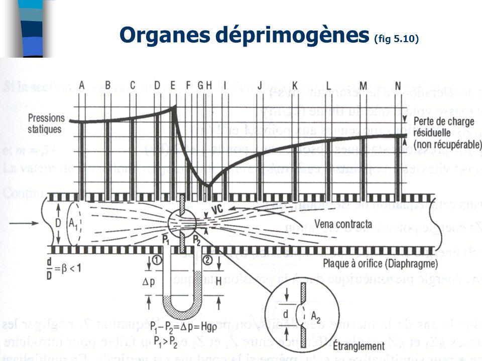 Organes déprimogènes (fig 5.10) 44(c) Guy Gauthier - Cours sur débitmètres