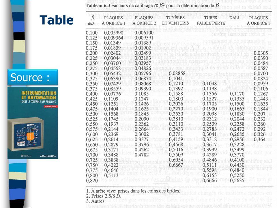 Table 53(c) Guy Gauthier - Cours sur débitmètres Source :