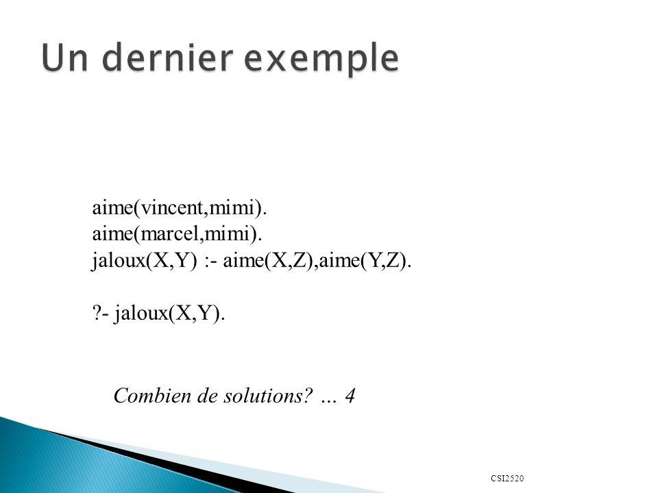 CSI2520 aime(vincent,mimi). aime(marcel,mimi). jaloux(X,Y) :- aime(X,Z),aime(Y,Z).