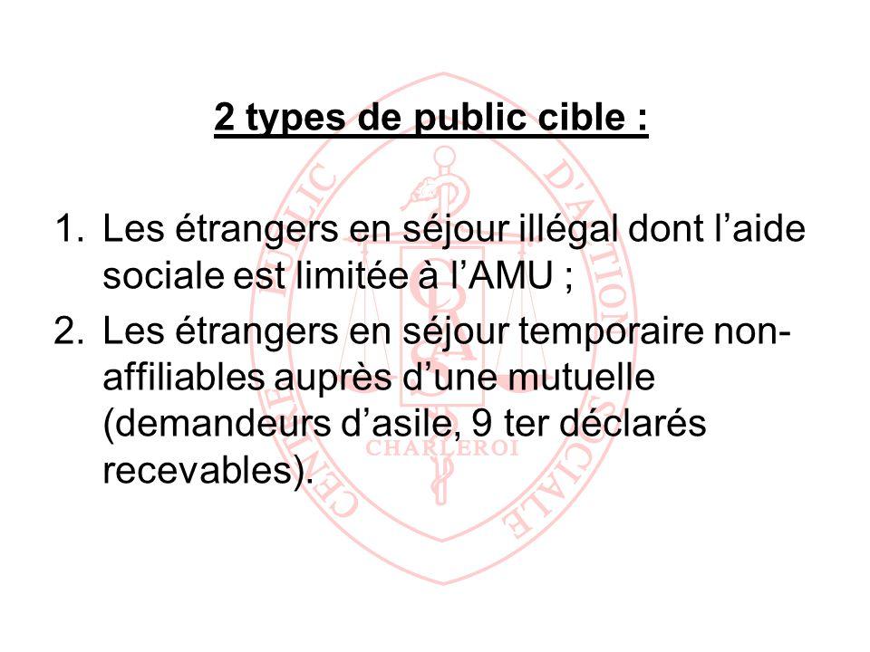 2 types de public cible : 1.Les étrangers en séjour illégal dont laide sociale est limitée à lAMU ; 2.Les étrangers en séjour temporaire non- affiliab