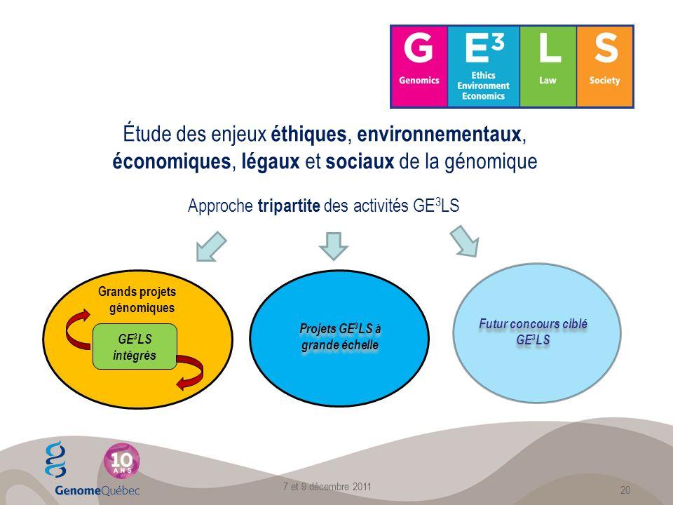 Étude des enjeux éthiques, environnementaux, économiques, légaux et sociaux de la génomique Approche tripartite des activités GE 3 LS GE 3 LS intégrés Grands projets génomiques Projets GE 3 LS à grande échelle Futur concours ciblé GE 3 LS 7 et 9 décembre 2011 20