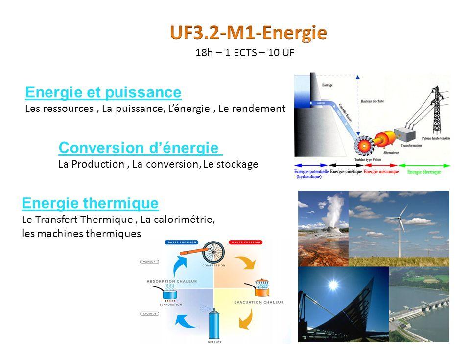 Energie et puissance Les ressources, La puissance, Lénergie, Le rendement Conversion dénergie La Production, La conversion, Le stockage Energie thermi