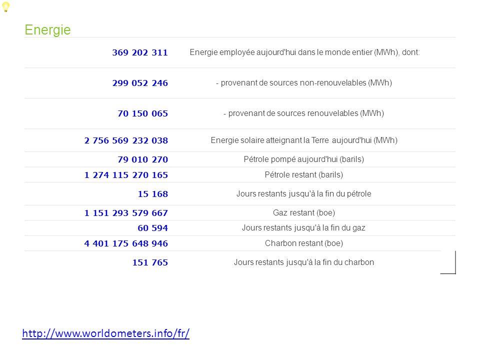 http://www.worldometers.info/fr/ Energie 369 202 311 Energie employée aujourd'hui dans le monde entier (MWh), dont: 299 052 246 - provenant de sources