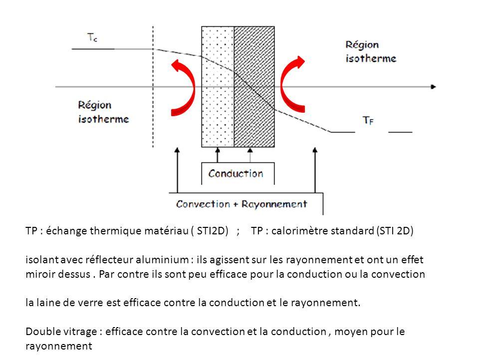 TP : échange thermique matériau ( STI2D) ; TP : calorimètre standard (STI 2D) isolant avec réflecteur aluminium : ils agissent sur les rayonnement et