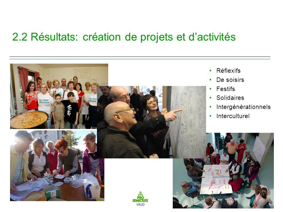 14 2.2 Résultats: création de projets et dactivités Réflexifs De soisirs Festifs Solidaires Intergénérationnels Interculturel