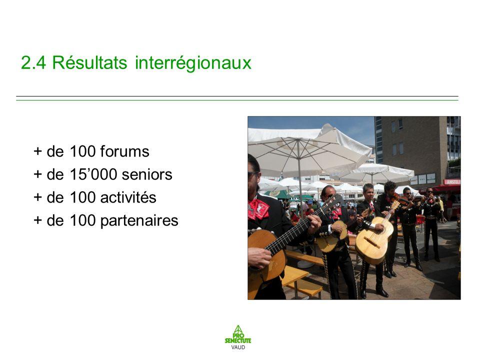 2.4 Résultats interrégionaux + de 100 forums + de 15000 seniors + de 100 activités + de 100 partenaires