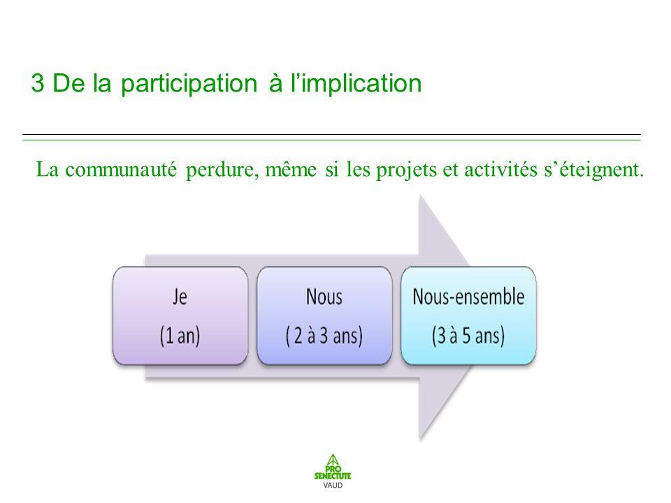 3 De la participation à limplication La communauté perdure, même si les projets et activités séteignent.