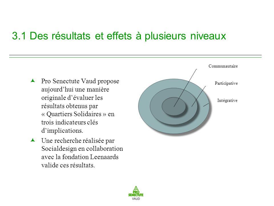 3.1 Des résultats et effets à plusieurs niveaux Pro Senectute Vaud propose aujourdhui une manière originale dévaluer les résultats obtenus par « Quartiers Solidaires » en trois indicateurs clés dimplications.