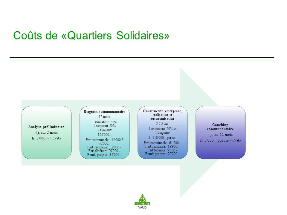 Coûts de «Quartiers Solidaires» Analyse préliminaire 4 j.