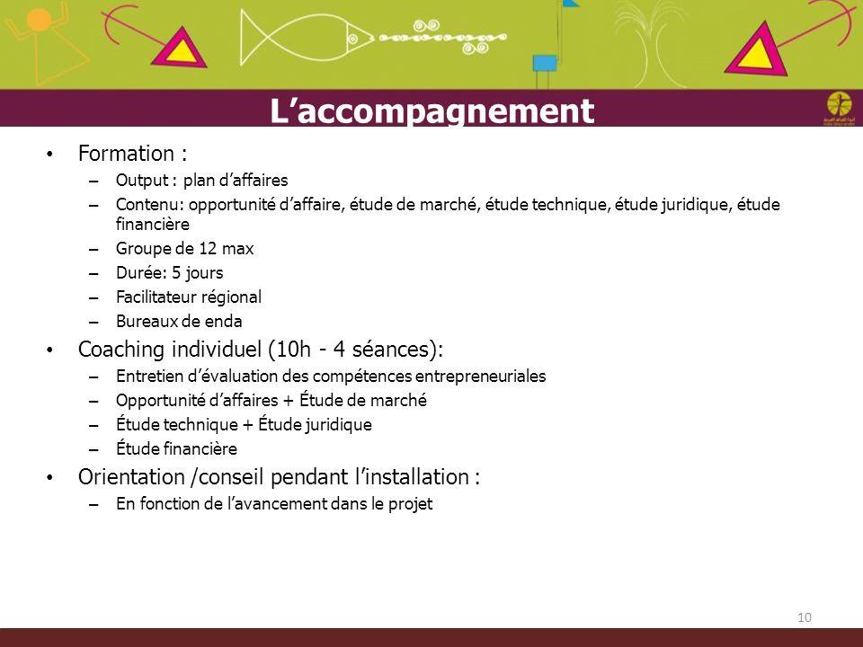 10 Laccompagnement Formation : – Output : plan daffaires – Contenu: opportunité daffaire, étude de marché, étude technique, étude juridique, étude fin