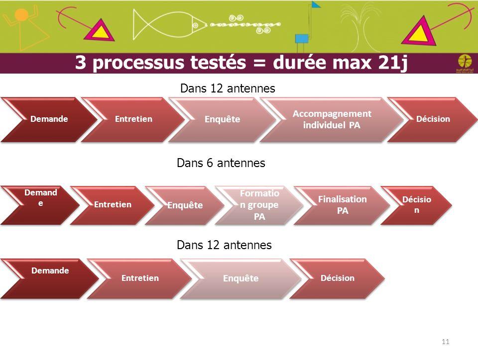 11 3 processus testés = durée max 21j Demande Entretien Enquête Décision Demand e Entretien Enquête Formatio n groupe PA Finalisation PA Décisio n Dem