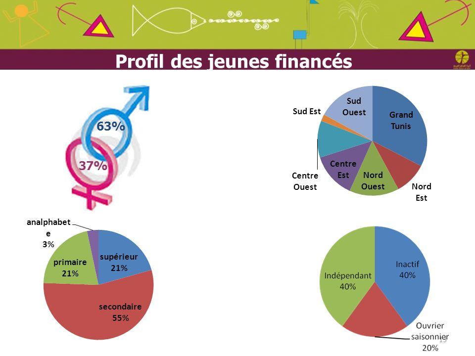 13 63% 37% Profil des jeunes financés