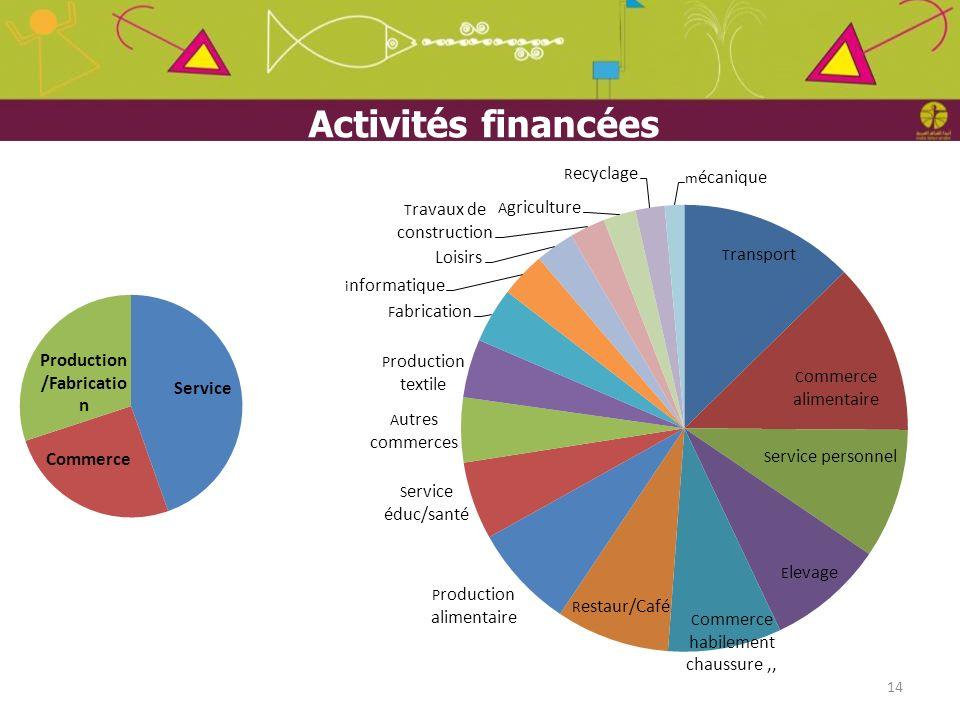 14 Activités financées