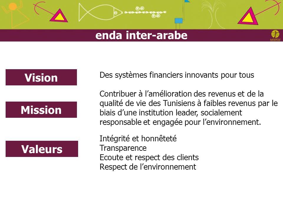 Juin 2012 Contribuer à lamélioration des revenus et de la qualité de vie des Tunisiens à faibles revenus par le biais dune institution leader, sociale