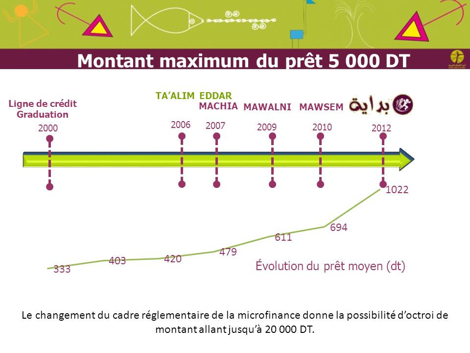 Juin 2012 2006 2007 2010 2012 Ligne de crédit Graduation EDDAR MACHIA TAALIM MAWSEM 2009 MAWALNI 2000 Évolution du prêt moyen (dt) Montant maximum du
