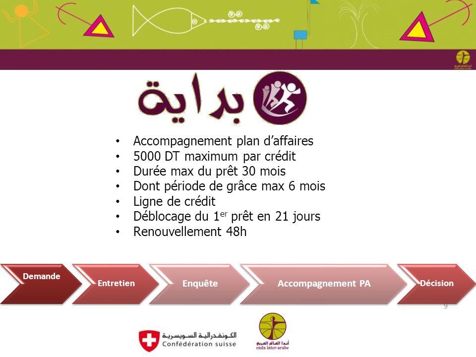 Juin 2012 Accompagnement plan daffaires 5000 DT maximum par crédit Durée max du prêt 30 mois Dont période de grâce max 6 mois Ligne de crédit Déblocag