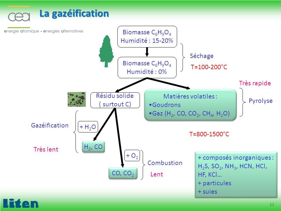 23 La gazéification Résidu solide ( surtout C) + H 2 O H 2, CO CO, CO 2 + O 2 Biomasse C 6 H 9 O 4 Humidité : 15-20% Biomasse C 6 H 9 O 4 Humidité : 0