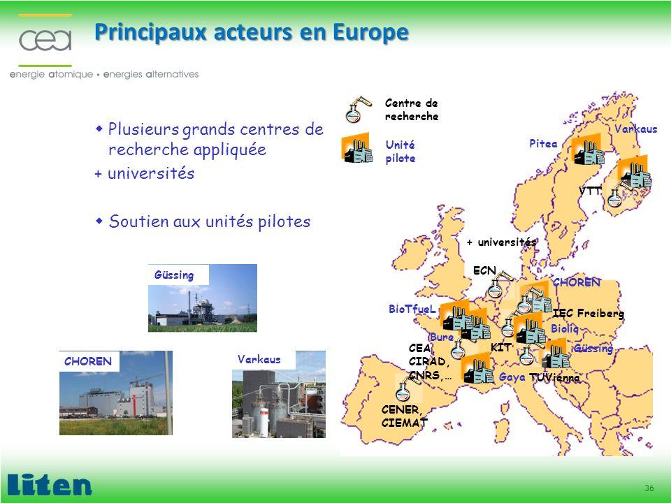 36 Principaux acteurs en Europe ECN VTT IEC Freiberg TUVienna KIT + universités CHOREN Güssing Bure Pitea Varkaus Centre de recherche Unité pilote Plu