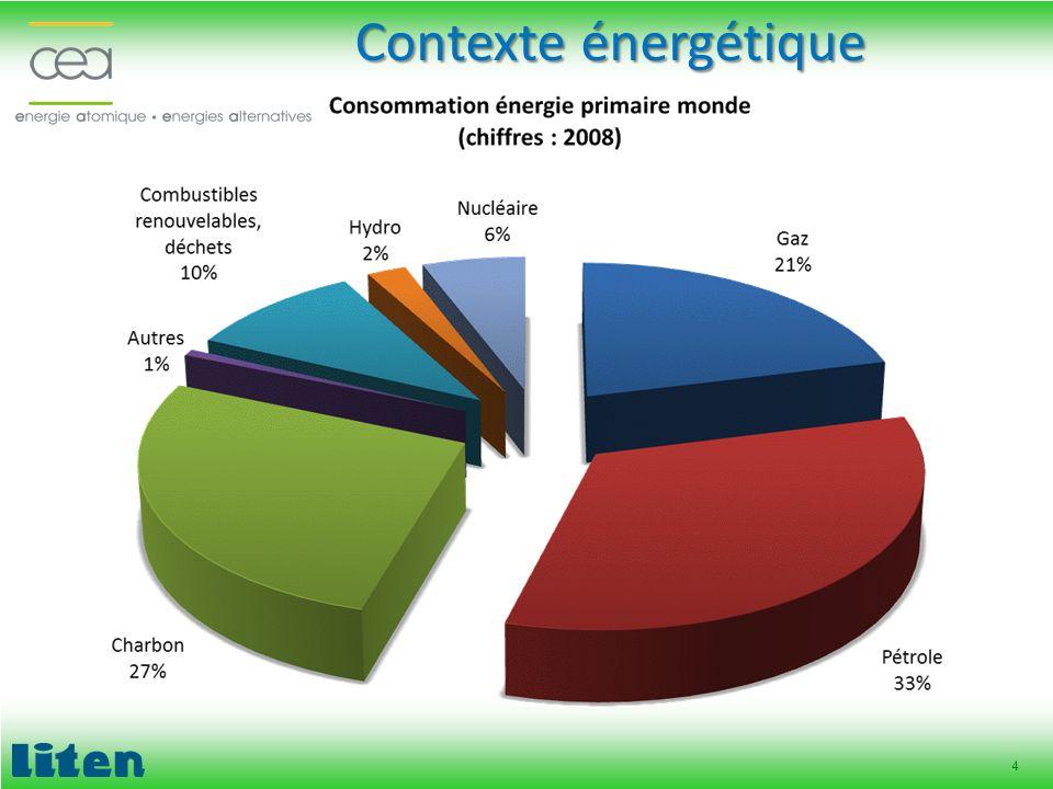 4 Contexte énergétique