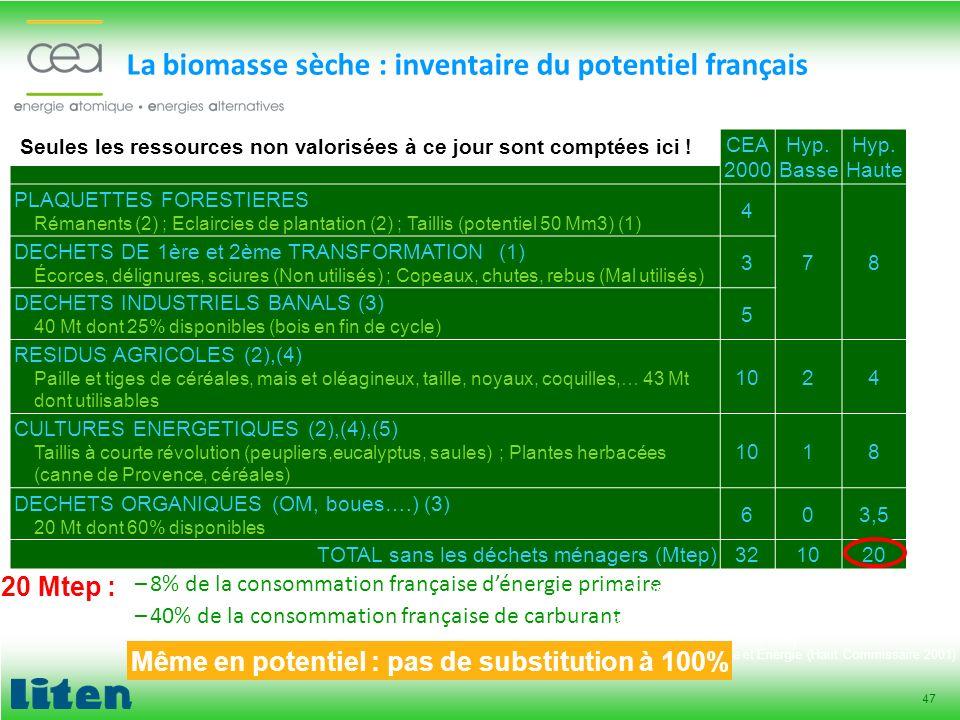 47 La biomasse sèche : inventaire du potentiel français –8% de la consommation française dénergie primaire –40% de la consommation française de carbur
